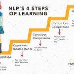 NLP's 4 steps to competence