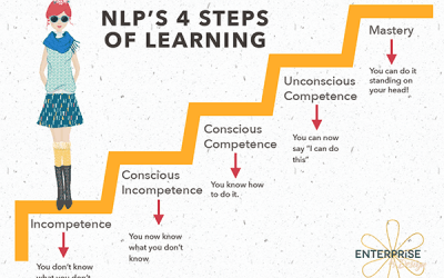 4 steps to mastery