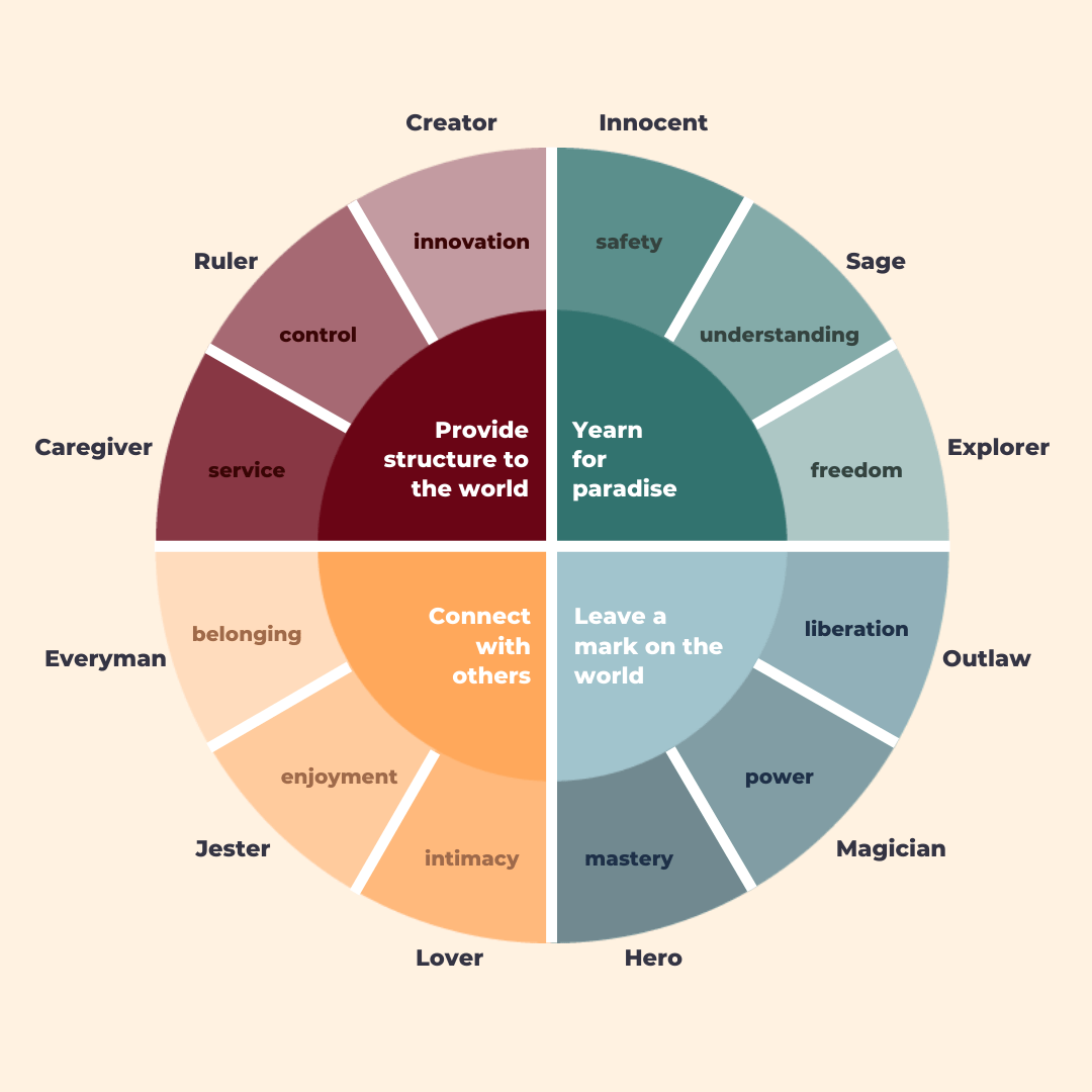 Understanding Business Archetypes Chart